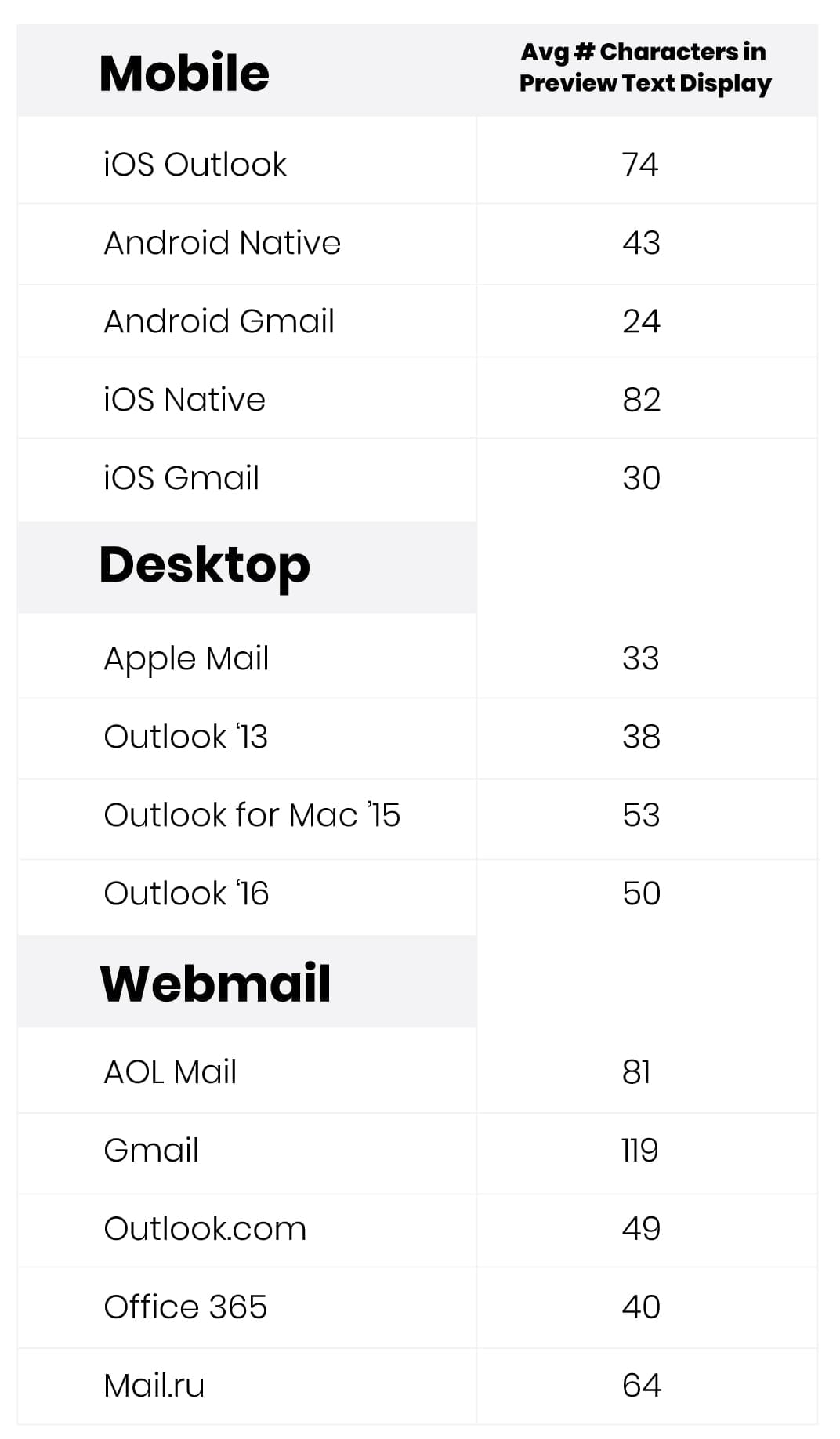 Mobile preview text ranges from 30-80 characters, while webmail affords 40-120.