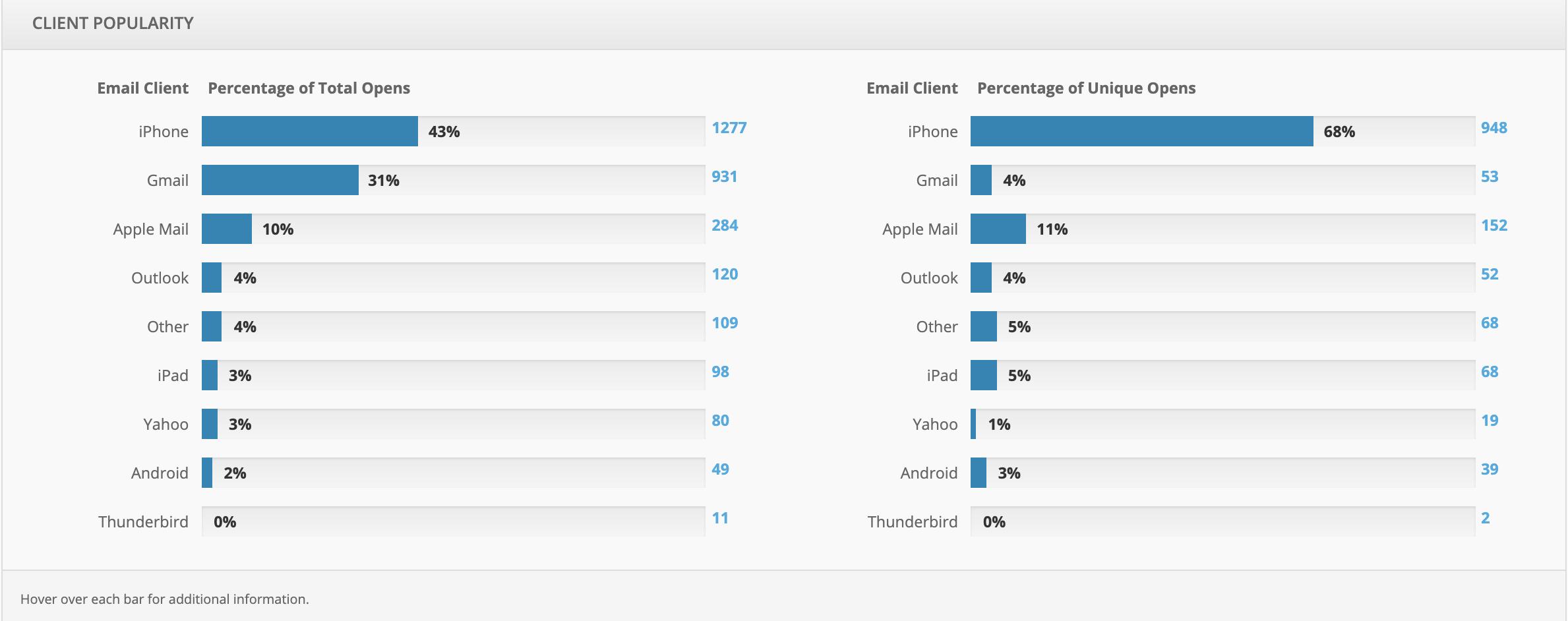 email client analytics