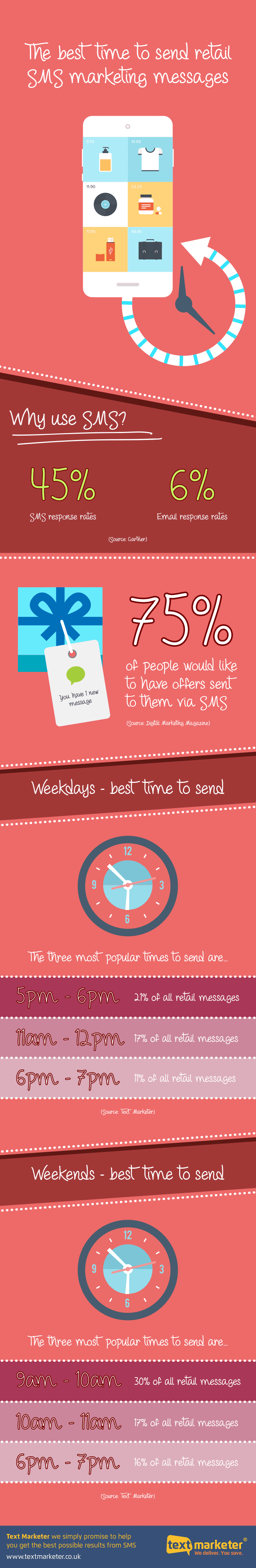 When to send marketing texts: weekdays between 11 a.m. - 12 p.m. or between 5 and 7 p.m.
