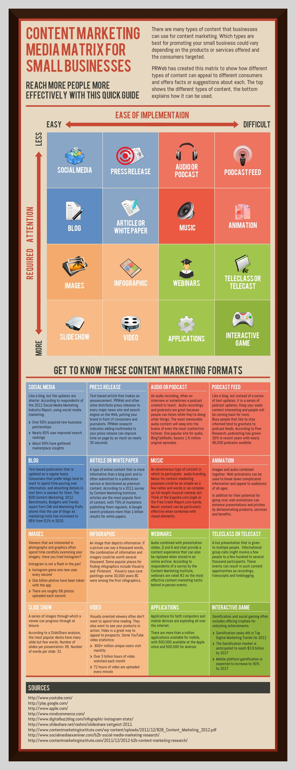 The content marketing media matrix for small businesses: click the link below for an accessible version.