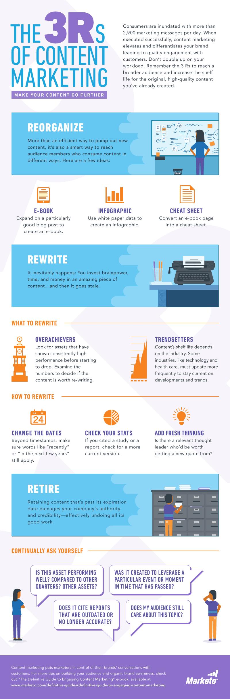 The 3 r's of content marketing: reorganize, retire, rewrite